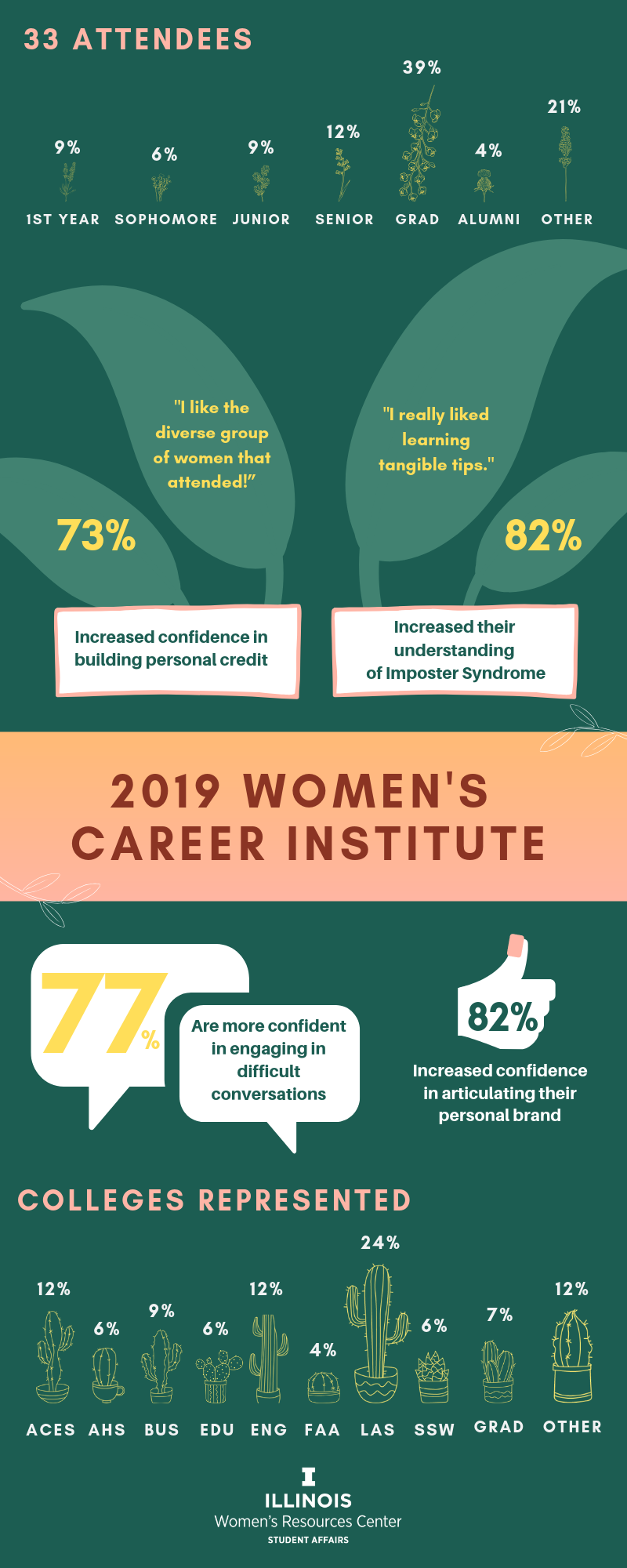 Infographic of the 2019 Women's Institute