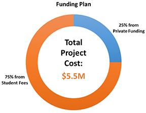 BNAACC Funding Plan